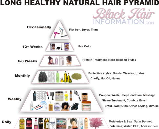 healthy-natural-hair-pyramid-1024x831